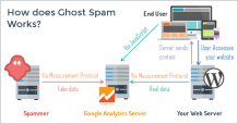 ghost-spam-google-analytics